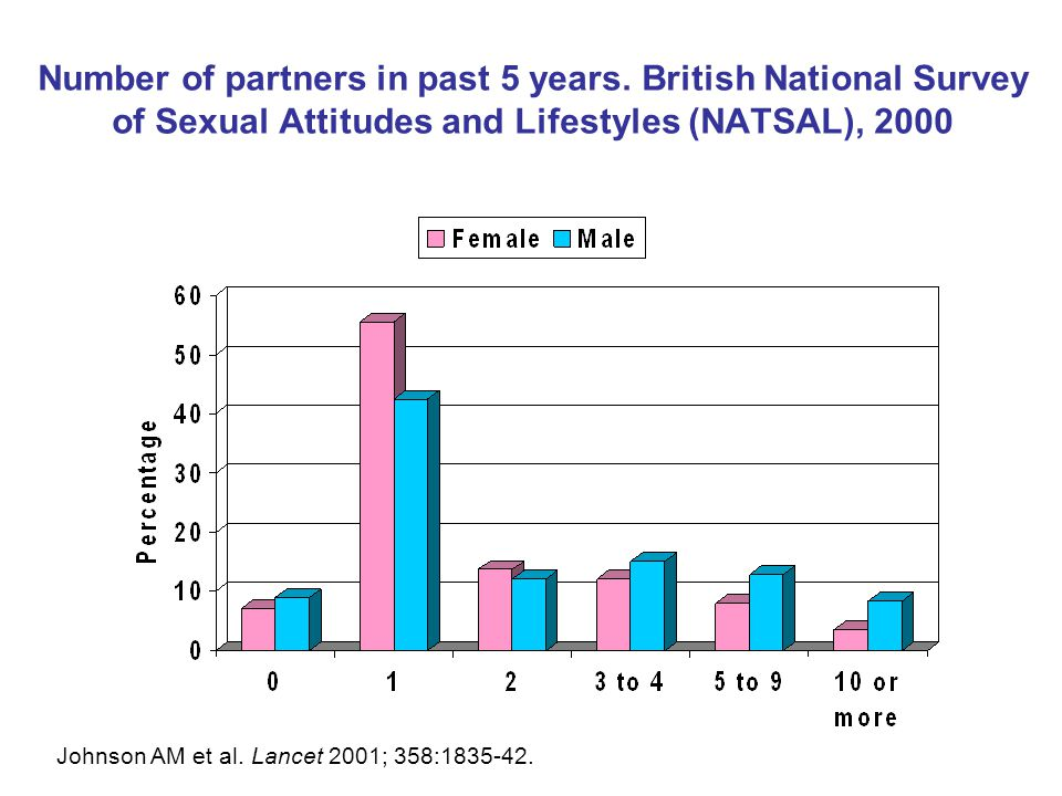 Number of partners in past 5 years. British National Survey of Sexual Attitudes and Lifestyles (NATSAL), 2000 Johnson AM et al. Lancet 2001; 358:1835-