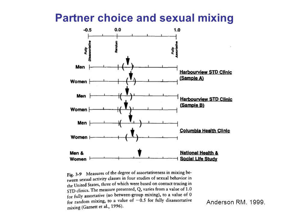 Partner choice and sexual mixing Anderson RM. 1999.