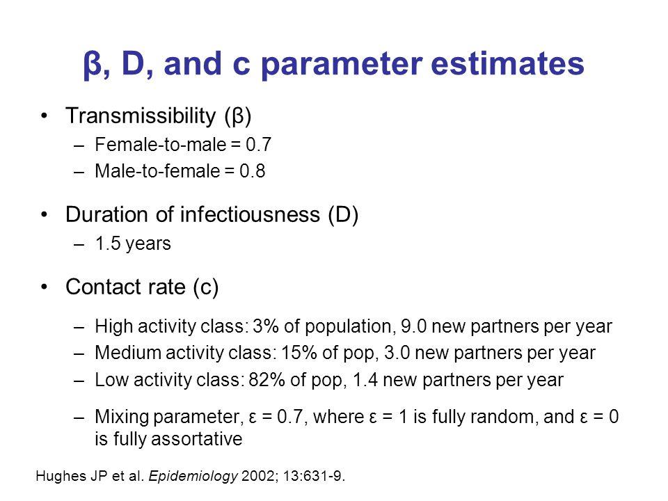 β, D, and c parameter estimates Transmissibility (β) –Female-to-male = 0.7 –Male-to-female = 0.8 Duration of infectiousness (D) –1.5 years Contact rate (c) –High activity class: 3% of population, 9.0 new partners per year –Medium activity class: 15% of pop, 3.0 new partners per year –Low activity class: 82% of pop, 1.4 new partners per year –Mixing parameter, ε = 0.7, where ε = 1 is fully random, and ε = 0 is fully assortative Hughes JP et al.