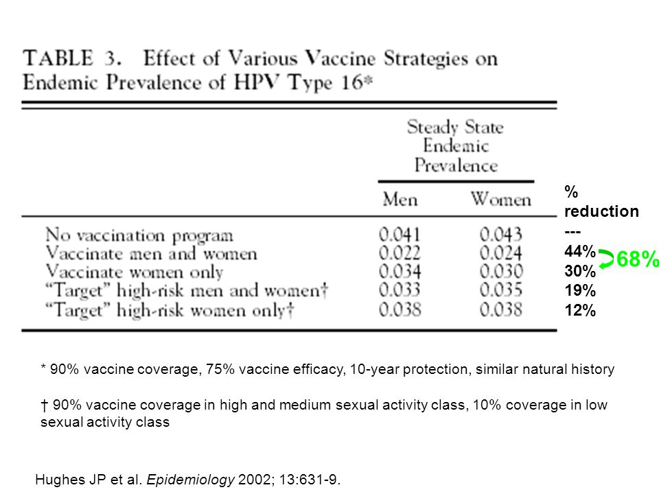 % reduction --- 44% 30% 19% 12% * 90% vaccine coverage, 75% vaccine efficacy, 10-year protection, similar natural history † 90% vaccine coverage in hi