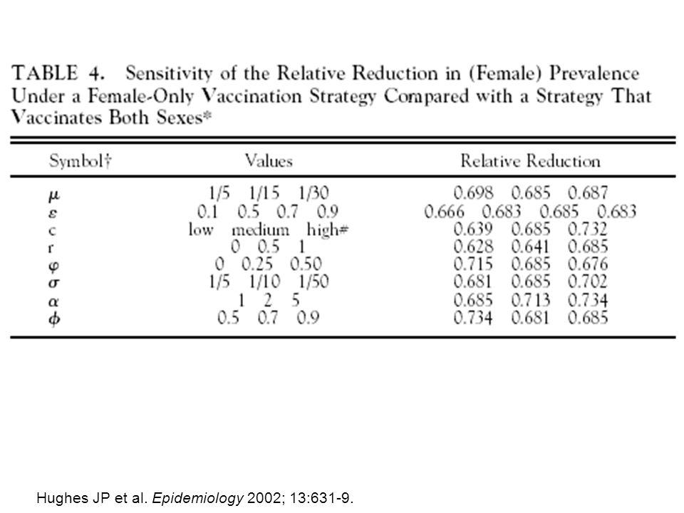 Hughes JP et al. Epidemiology 2002; 13:631-9.