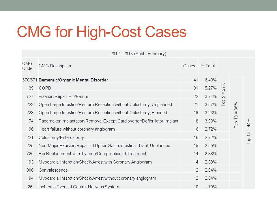 CMG for High-Cost Cases 2012 - 2013 (April - February) CMG Code CMG DescriptionCases% Total 670/671Dementia/Organic Mental Disorder416.43% Top 5 = 22% Top 10 = 36% Top 14 = 44% 139COPD315.27% 727Fixation/Repair Hip/Femur223.74% 222Open Large Intestine/Rectum Resection without Colostomy, Unplanned213.57% 223Open Large Intestine/Rectum Resection without Colostomy, Planned193.23% 174Pacemaker Implantation/Removal Except Cardioverter/Defibrillator Implant183.03% 196Heart failure without coronary angiogram162.72% 221Colostomy/Enterostomy162.72% 225Non-Major Excision/Repair of Upper Gastrointestinal Tract, Unplanned152.55% 726Hip Replacement with Trauma/Complication of Treatment142.38% 193Myocardial Infarction/Shock/Arrest with Coronary Angiogram142.38% 806Convalescence122.04% 194Myocardial Infarction/Shock/Arrest without coronary angiogram122.04% 26Ischemic Event of Central Nervous System101.70%
