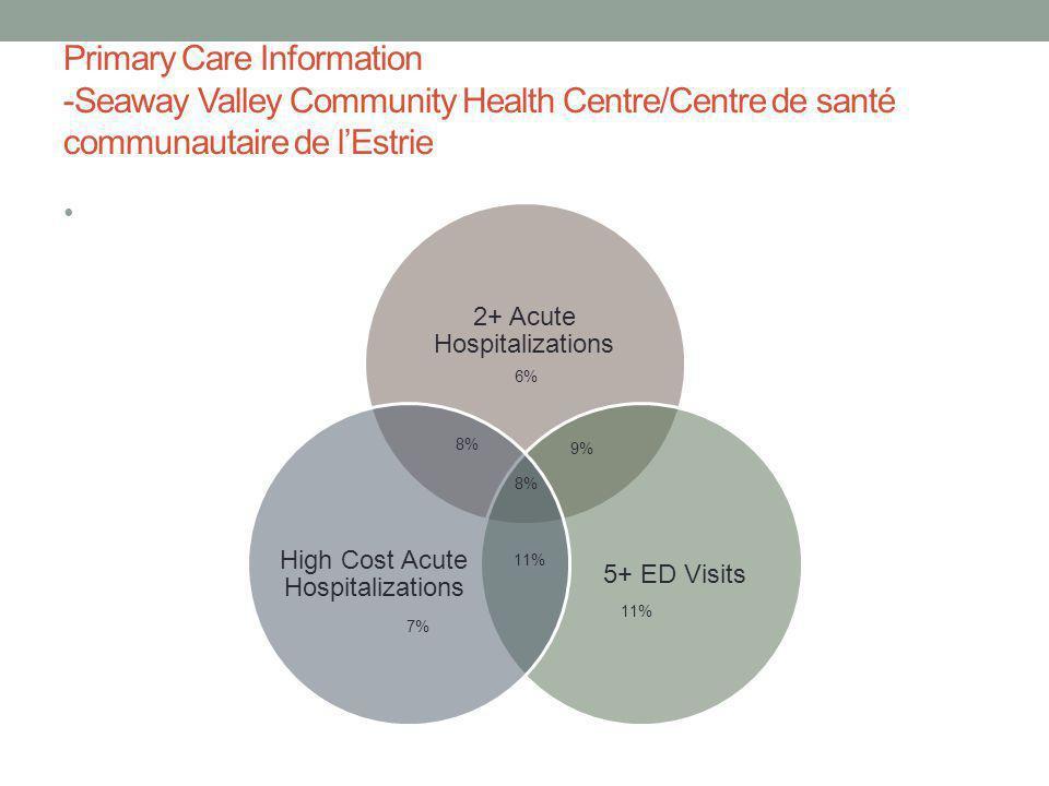 Primary Care Information -Seaway Valley Community Health Centre/Centre de santé communautaire de l'Estrie 6% 11% 7% 8% 9% 8% 11%
