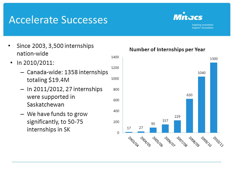 Accelerate Successes Since 2003, 3,500 internships nation-wide In 2010/2011: – Canada-wide: 1358 internships totaling $19.4M – In 2011/2012, 27 internships were supported in Saskatchewan – We have funds to grow significantly, to internships in SK