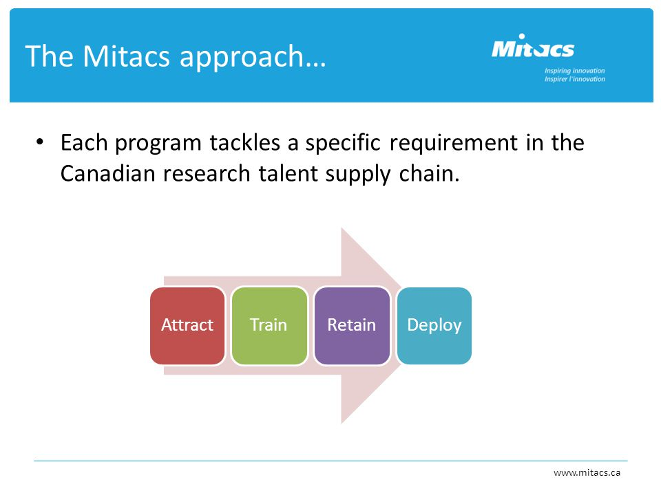 Each program tackles a specific requirement in the Canadian research talent supply chain.