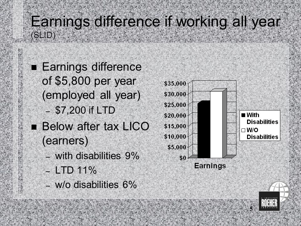 5 Earnings difference if working all year (SLID) n Earnings difference of $5,800 per year (employed all year) – $7,200 if LTD n Below after tax LICO (earners) – with disabilities 9% – LTD 11% – w/o disabilities 6%