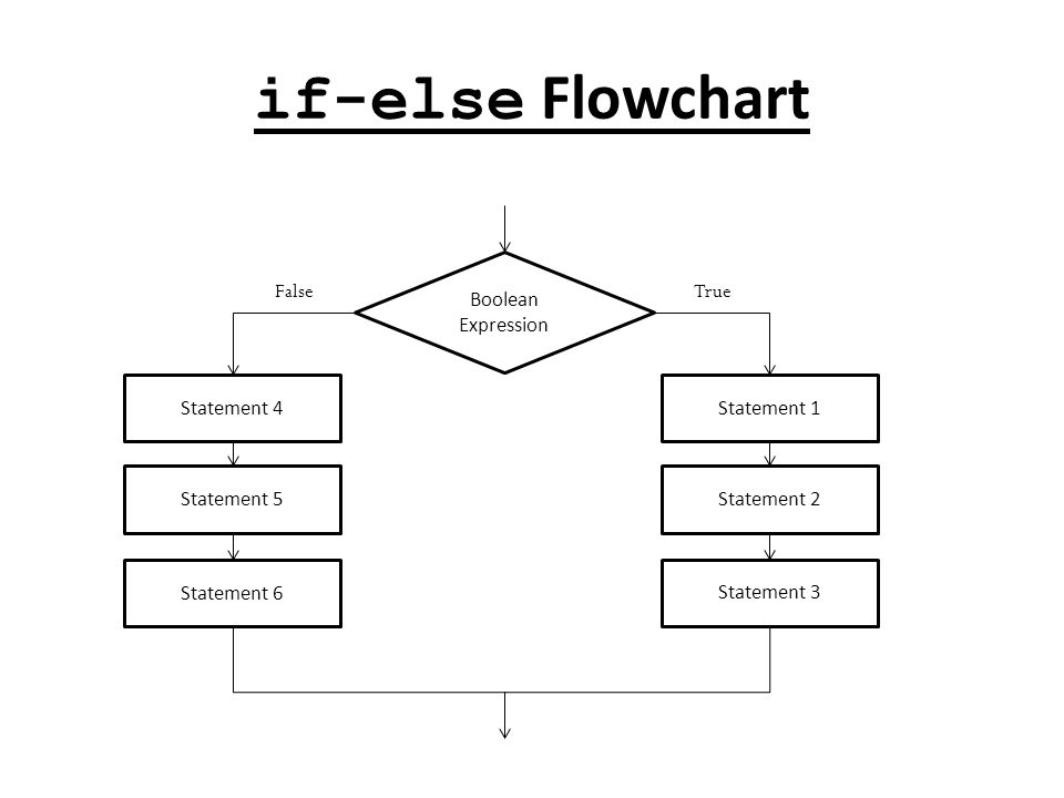 if-else Flowchart Boolean Expression Statement 1 Statement 2 Statement 3 True False Statement 4 Statement 5 Statement 6