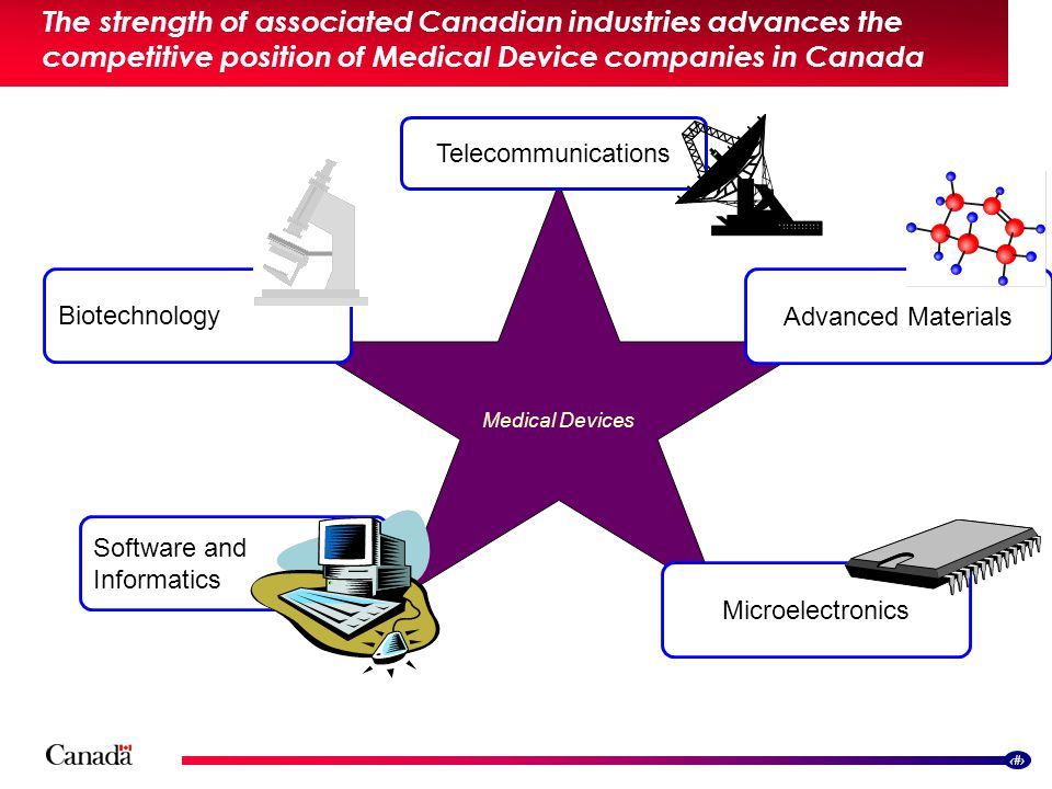 6 The strength of associated Canadian industries advances the competitive position of Medical Device companies in Canada Software and Informatics Medical Devices Microelectronics Biotechnology Advanced Materials Telecommunications