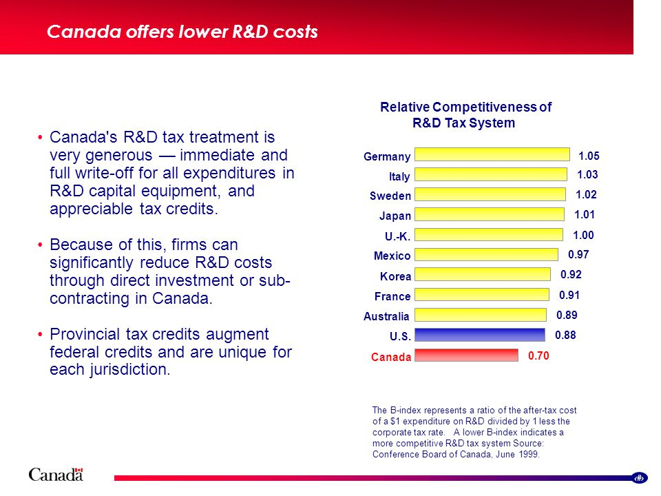 7 Canada offers lower R&D costs Canada s R&D tax treatment is very generous — immediate and full write-off for all expenditures in R&D capital equipment, and appreciable tax credits.