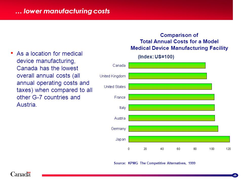 8 … lower manufacturing costs Comparison of Total Annual Costs for a Model Medical Device Manufacturing Facility (Index: US=100) As a location for medical device manufacturing, Canada has the lowest overall annual costs (all annual operating costs and taxes) when compared to all other G-7 countries and Austria.