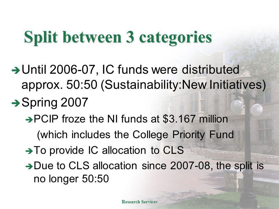Split between 3 categories  Until 2006-07, IC funds were distributed approx. 50:50 (Sustainability:New Initiatives)  Spring 2007  PCIP froze the NI