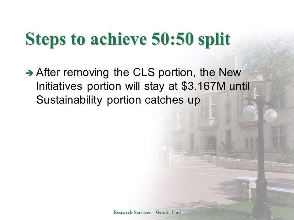 Steps to achieve 50:50 split  After removing the CLS portion, the New Initiatives portion will stay at $3.167M until Sustainability portion catches up Research Services – Grants Unit