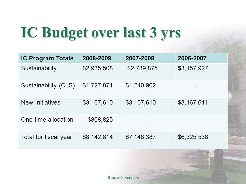 IC Budget over last 3 yrs IC Program Totals2008-20092007-20082006-2007 Sustainability$2,935,508 $2,739,875$3,157,927 Sustainability (CLS)$1,727,871$1,