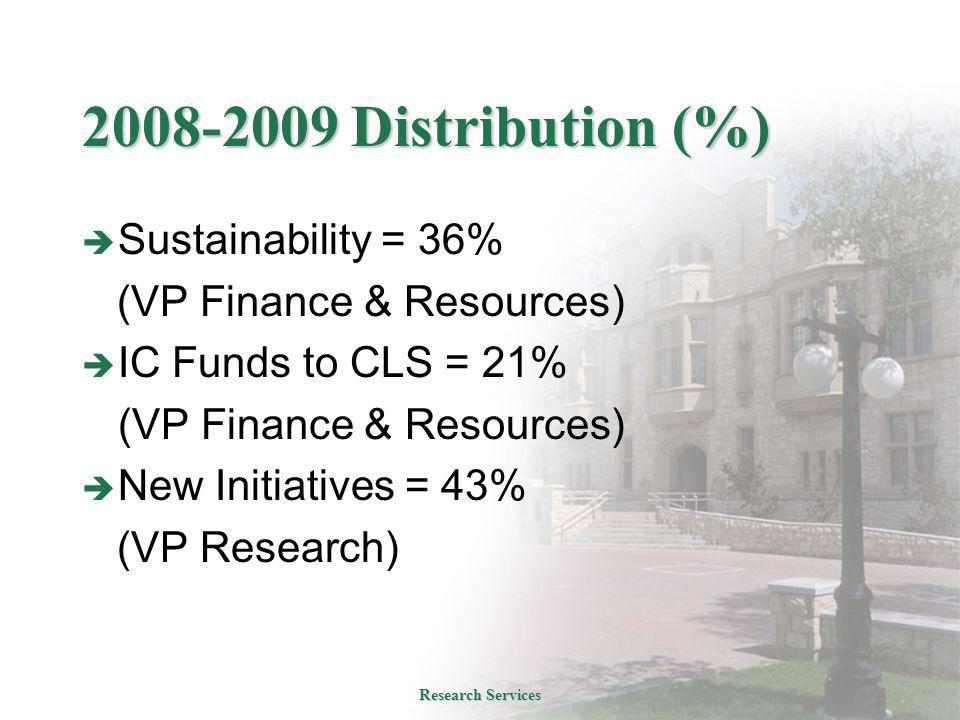 2008-2009 Distribution (%)  Sustainability = 36% (VP Finance & Resources)  IC Funds to CLS = 21% (VP Finance & Resources)  New Initiatives = 43% (VP Research) Research Services