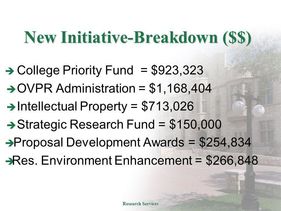 New Initiative-Breakdown ($$)  College Priority Fund = $923,323  OVPR Administration = $1,168,404  Intellectual Property = $713,026  Strategic Research Fund = $150,000  Proposal Development Awards = $254,834  Res.