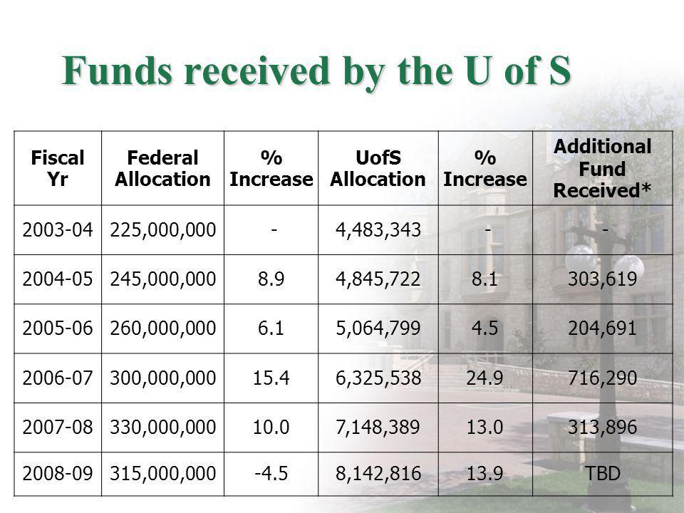 Funds received by the U of S Fiscal Yr Federal Allocation % Increase UofS Allocation % Increase Additional Fund Received* 2003-04225,000,000 -4,483,34