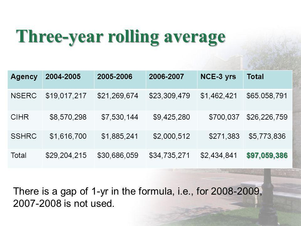 Three-year rolling average Agency2004-20052005-20062006-2007NCE-3 yrsTotal NSERC$19,017,217$21,269,674$23,309,479$1,462,421$65.058,791 CIHR $8,570,298 $7,530,144 $9,425,280 $700,037$26,226,759 SSHRC $1,616,700 $1,885,241 $2,000,512 $271,383 $5,773,836 Total$29,204,215$30,686,059$34,735,271$2,434,841$97,059,386 There is a gap of 1-yr in the formula, i.e., for 2008-2009, 2007-2008 is not used.