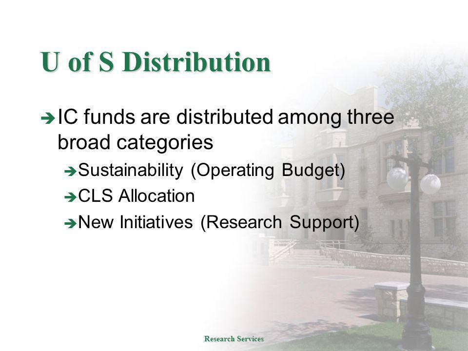U of S Distribution  IC funds are distributed among three broad categories  Sustainability (Operating Budget)  CLS Allocation  New Initiatives (Research Support) Research Services