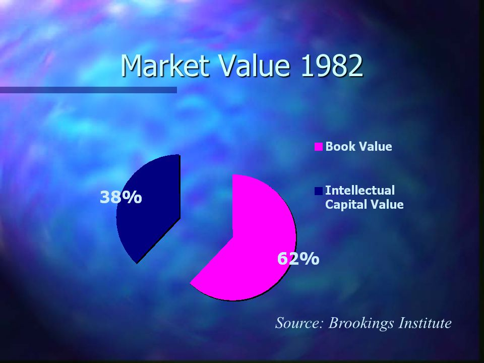Market Value 1982 Source: Brookings Institute