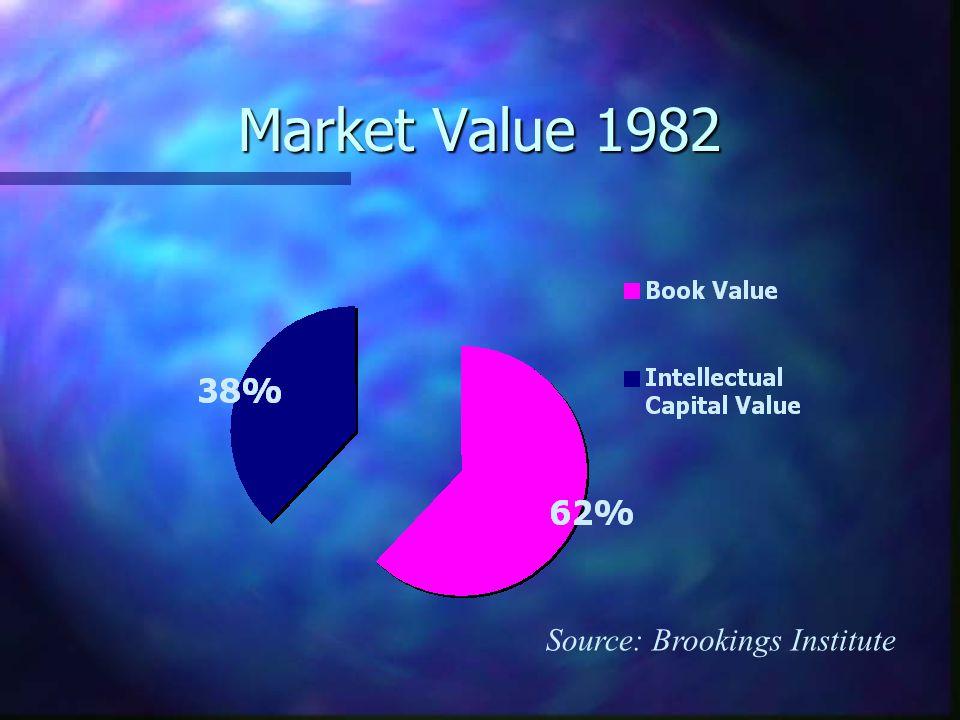 Market Value 1995 Source: Brookings Institute