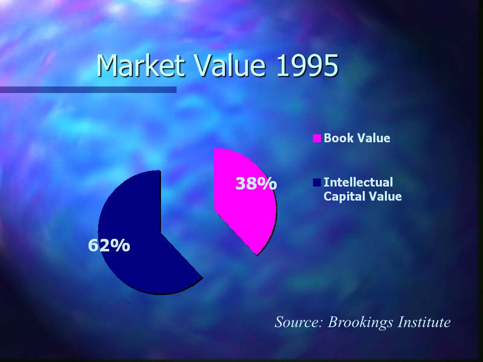 Market Value 1995 Source: Brookings Institute