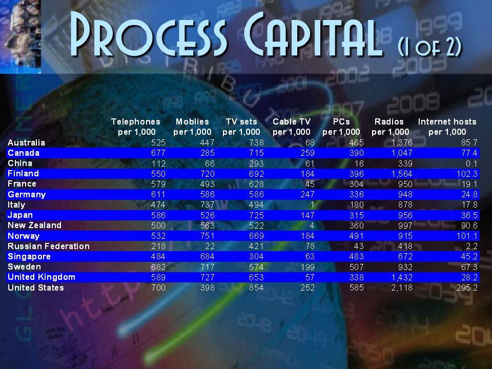 Human Capital (2 of 2)