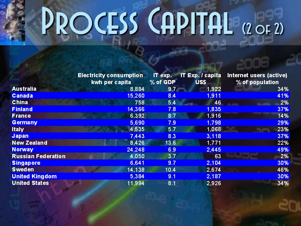 Process Capital (1 of 2)
