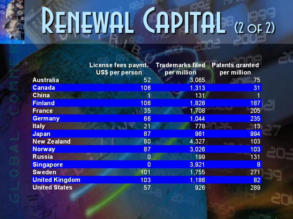 Renewal Capital (1 of 2)