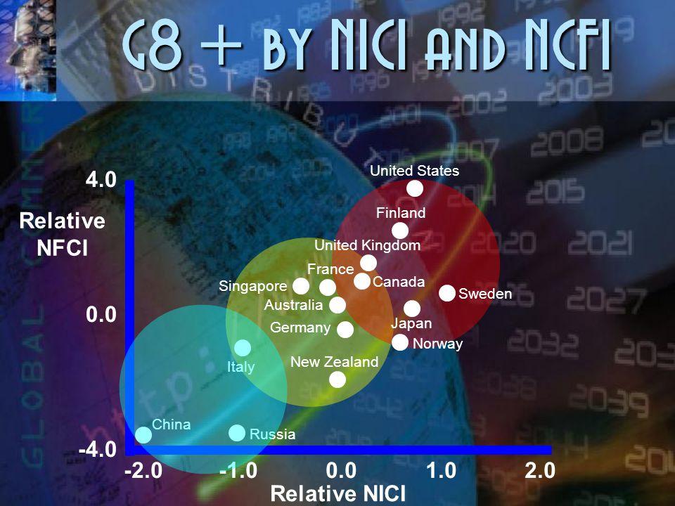 Clustering by NICI and GDP Relative GDP / capita NICI 1.0 0.5 0.0 0.0 0.5 1.0 Sudan Kuwait Jordan Tunisia Egypt Morocco Yemen Algeria Oman S. Arabia ?