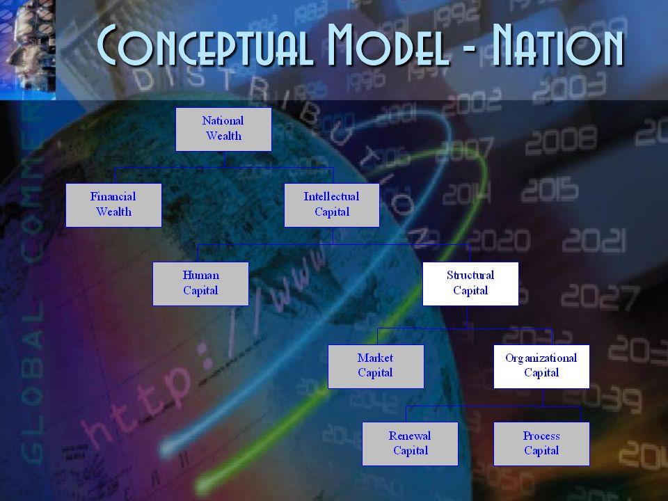 Conceptual Model - Firm