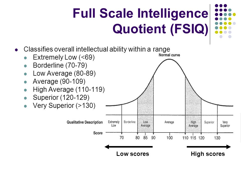 Full Scale Intelligence Quotient (FSIQ) Classifies overall intellectual ability within a range Extremely Low (<69) Borderline (70-79) Low Average (80-