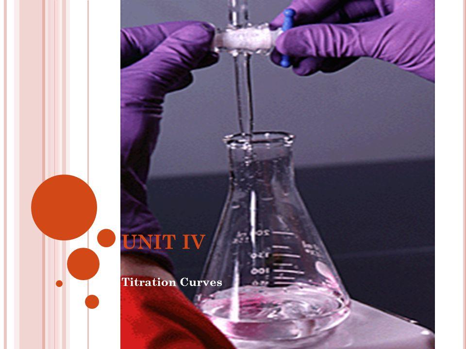 UNIT IV Titration Curves