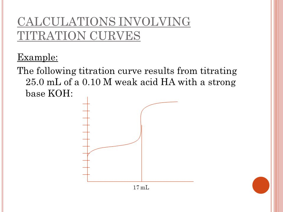 CALCULATIONS INVOLVING TITRATION CURVES Example: The following titration curve results from titrating 25.0 mL of a 0.10 M weak acid HA with a strong b