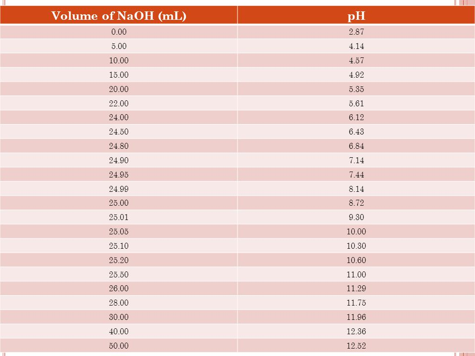 Volume of NaOH (mL)pH 0.002.87 5.004.14 10.004.57 15.004.92 20.005.35 22.005.61 24.006.12 24.506.43 24.806.84 24.907.14 24.957.44 24.998.14 25.008.72