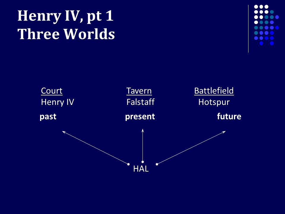 Henry IV, pt 1 Three Worlds Court Tavern Battlefield Henry IVFalstaff Hotspur HAL past present future