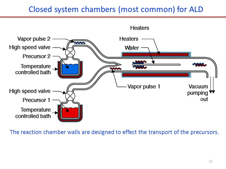 Closed system chambers (most common) for ALD The reaction chamber walls are designed to effect the transport of the precursors.