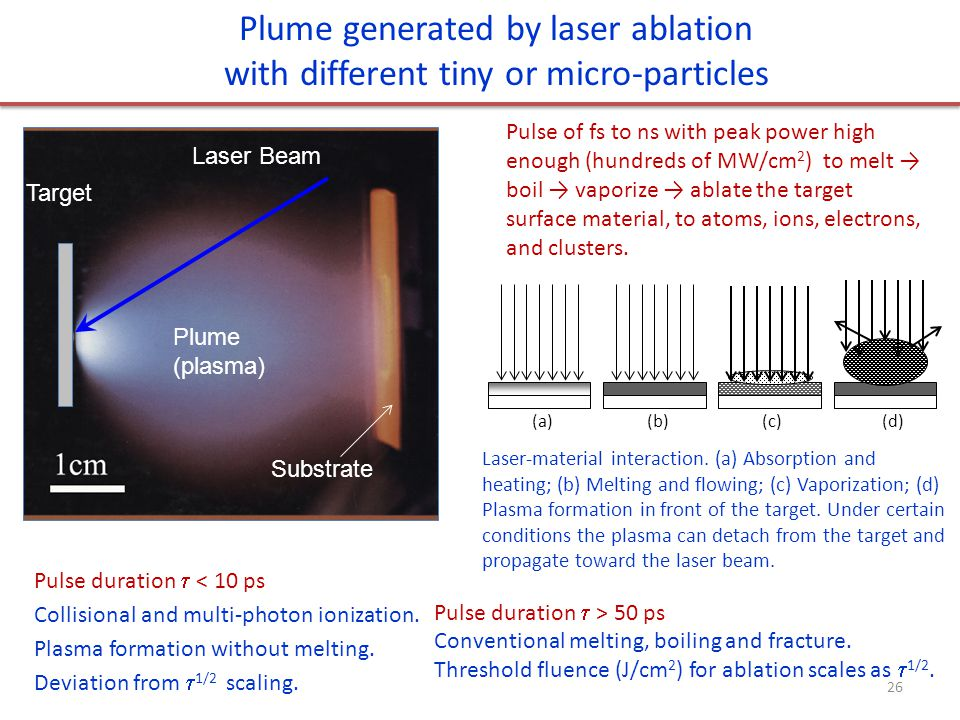 Laser Beam Target Substrate Plume (plasma) Plume generated by laser ablation with different tiny or micro-particles Pulse of fs to ns with peak power high enough (hundreds of MW/cm 2 ) to melt → boil → vaporize → ablate the target surface material, to atoms, ions, electrons, and clusters.