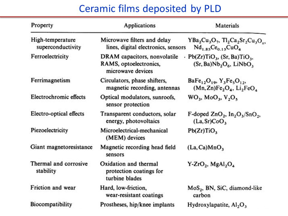 Ceramic films deposited by PLD