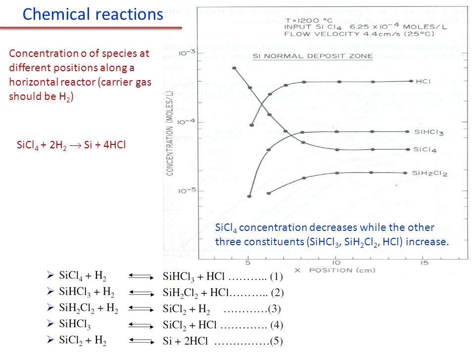 Concentration o of species at different positions along a horizontal reactor (carrier gas should be H 2 ) SiCl 4 concentration decreases while the other three constituents (SiHCl 3, SiH 2 Cl 2, HCl) increase.