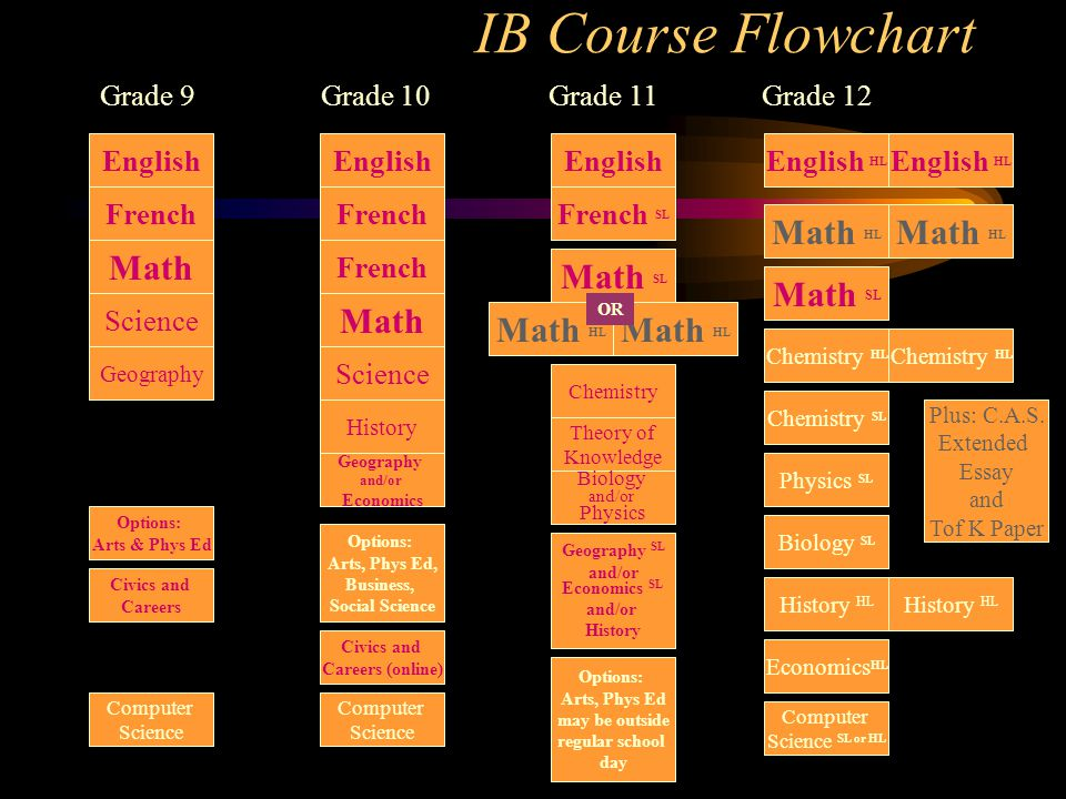 IB Course Flowchart English Math Science French Geography Computer Science Options: Arts & Phys Ed English English HL French French SL Math HL Math SL Math HL Math SL Math HL Math Science Computer Science SL or HL Computer Science Theory of Knowledge Physics SL Biology and/or Physics Chemistry Civics and Careers Geography and/or Economics Biology SL Chemistry HL Chemistry SL Geography SL and/or Economics SL and/or History History HL Economics HL Plus: C.A.S.