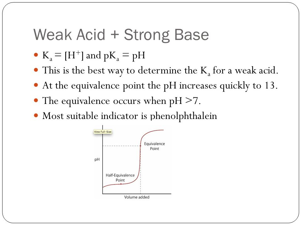 Weak Acid + Strong Base K a = [H + ] and pK a = pH This is the best way to determine the K a for a weak acid. At the equivalence point the pH increase