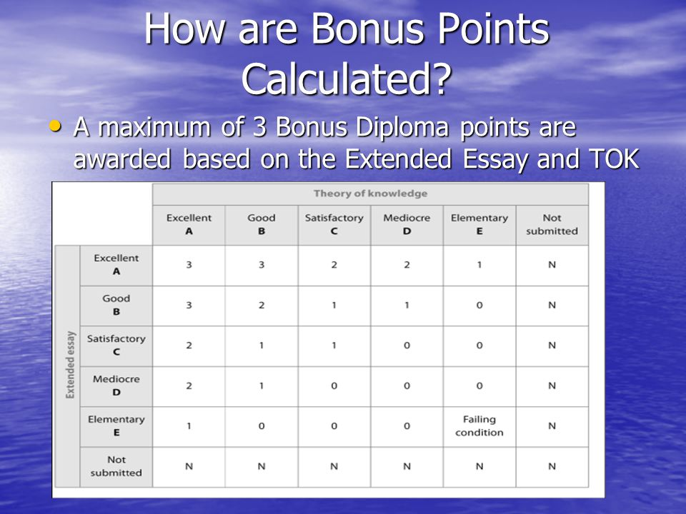 How are Bonus Points Calculated.