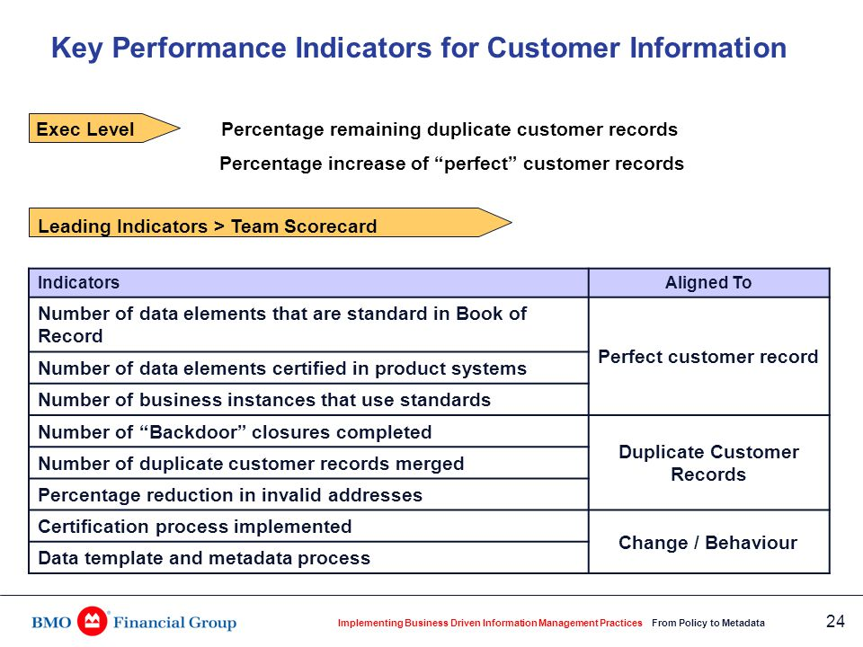 Implementing Business Driven Information Management Practices From Policy to Metadata 24 Exec Level Percentage remaining duplicate customer records Pe