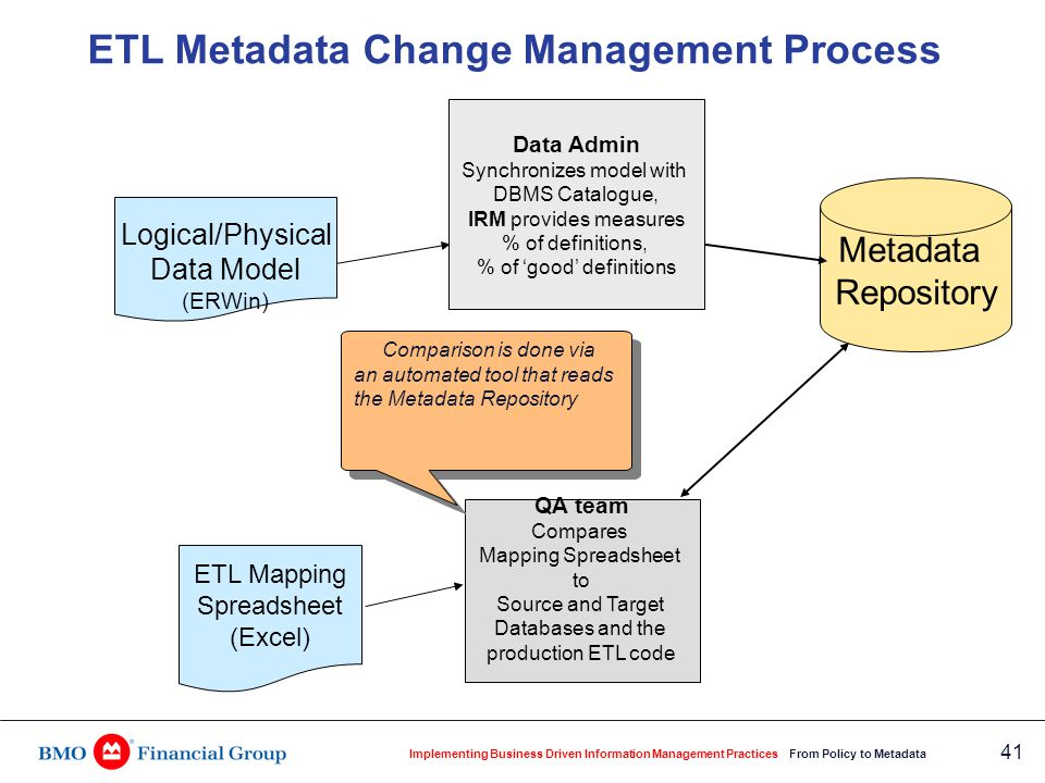 Implementing Business Driven Information Management Practices From Policy to Metadata 41 QA team Compares Mapping Spreadsheet to Source and Target Dat