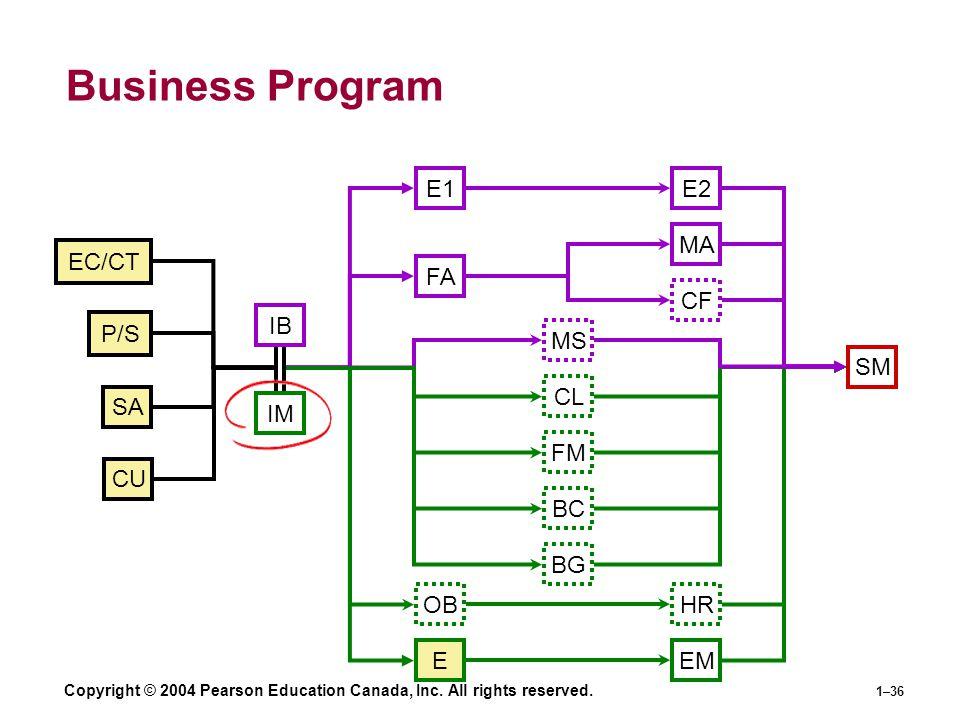 Copyright © 2004 Pearson Education Canada, Inc. All rights reserved. 1–36 Business Program IB IM SM OB E1E2 FA MA HR BC CF FM E CL EM EC/CT SA P/S CU