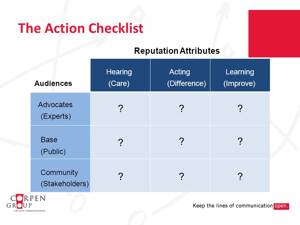 The Action Checklist Audiences Advocates Base Community (Experts) (Public) (Stakeholders) Reputation Attributes HearingActingLearning (Care)(Difference)(Improve) .