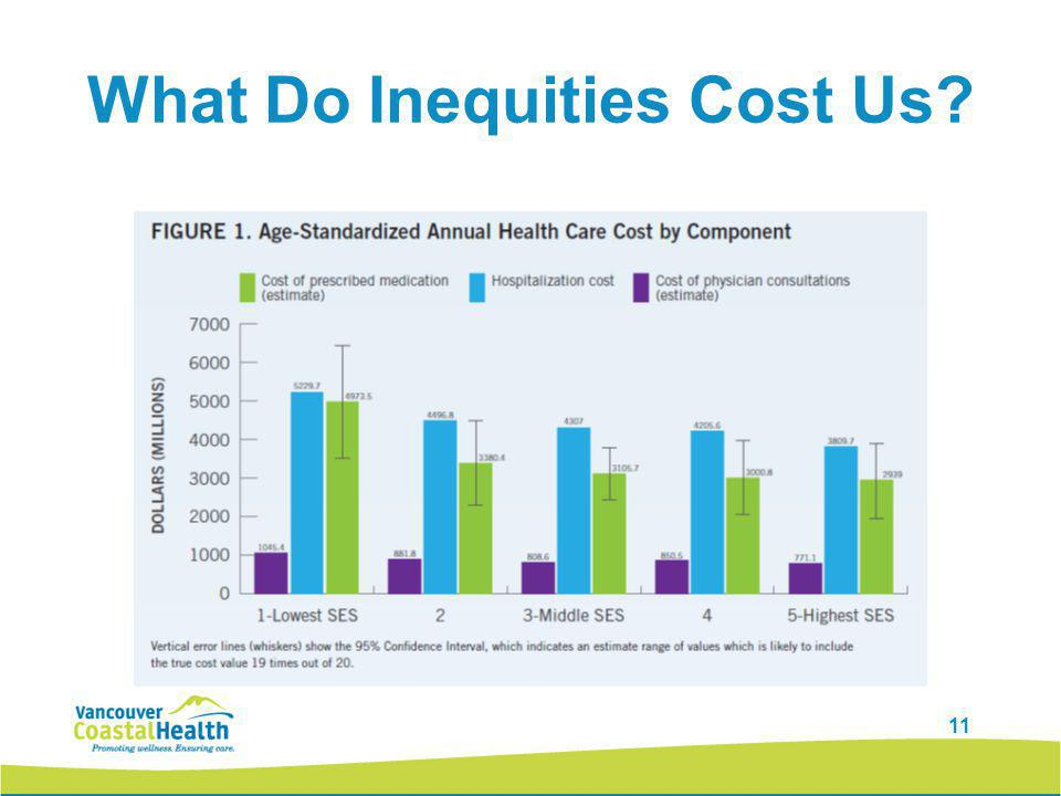 11 What Do Inequities Cost Us