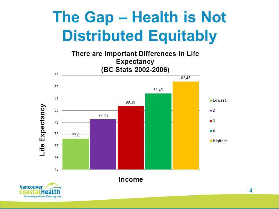 15 So How Do We Achieve Equitable Health Status for All BC