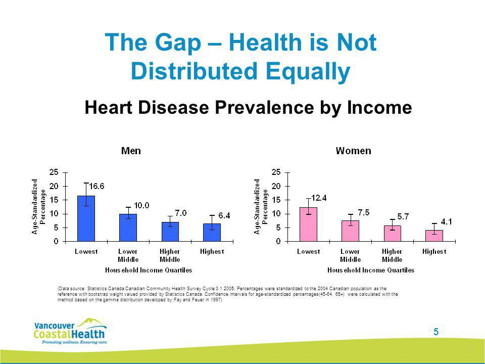 5 The Gap – Health is Not Distributed Equally (Data source: Statistics Canada Canadian Community Health Survey Cycle 3.1 2005; Percentages were standardized to the 2004 Canadian population as the reference with bootstrap weight valued provided by Statistics Canada.