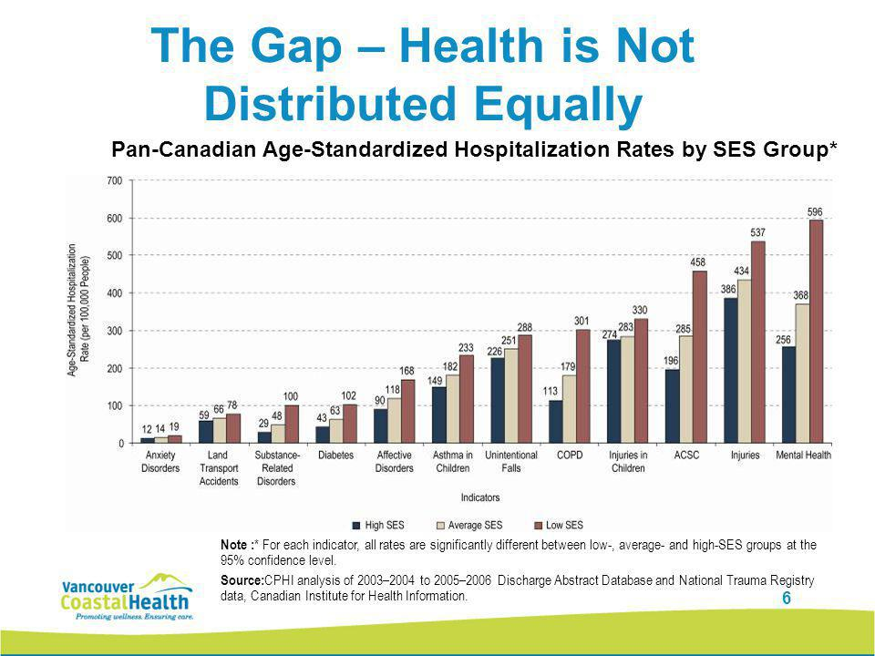 6 Pan-Canadian Age-Standardized Hospitalization Rates by SES Group* The Gap – Health is Not Distributed Equally Note : * For each indicator, all rates are significantly different between low-, average- and high-SES groups at the 95% confidence level.